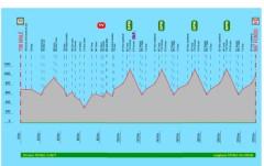 campionato-ita-ciclismo-2013-altimetria.jpg